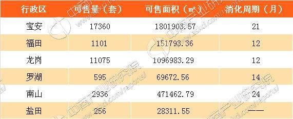 7月深圳新房成交统计:房价11连跌 库存充足接盘侠在哪?