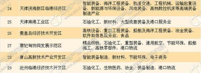 2017年上半年京津冀经济分析