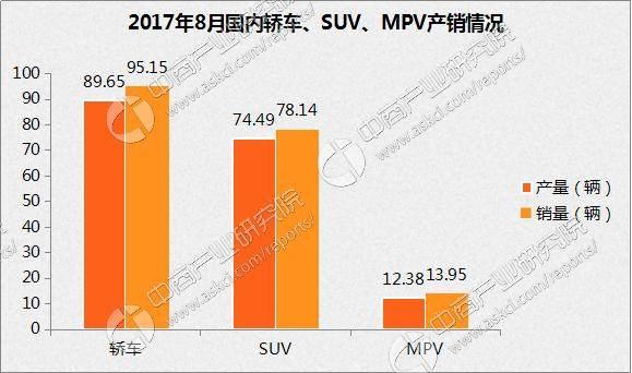 2017年8月乘用车<a href=http://www.tzgcjie.com/shichang/ target=_blank class=infotextkey>市场</a>分析:产销双增 上汽大众第一