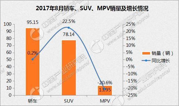 2017年8月乘用车市场分析:产销双增 上汽大众第一