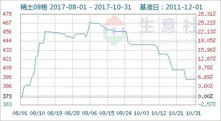 2月13日金属镝出厂参考报价暂稳