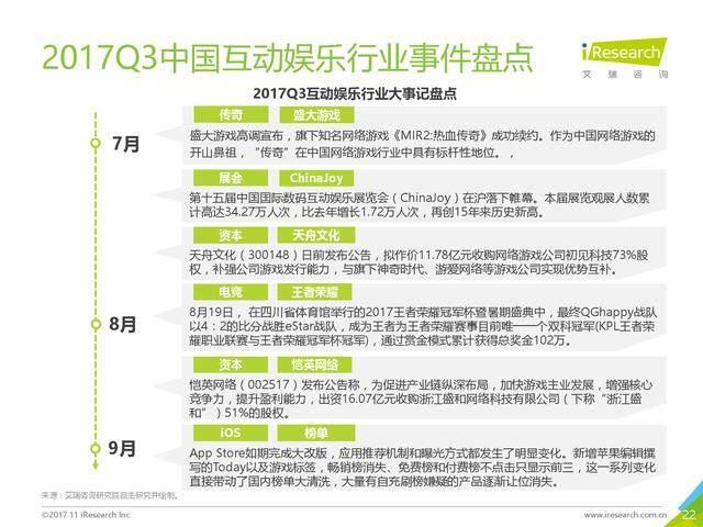 艾瑞咨询:2017年第三季度中国互动娱乐数据报告