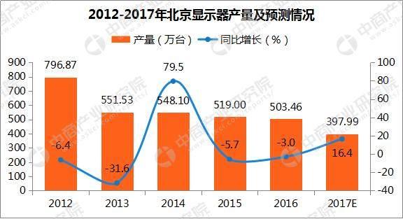 2017年1-11月北京显示器产量316.8万台:同比下滑35%