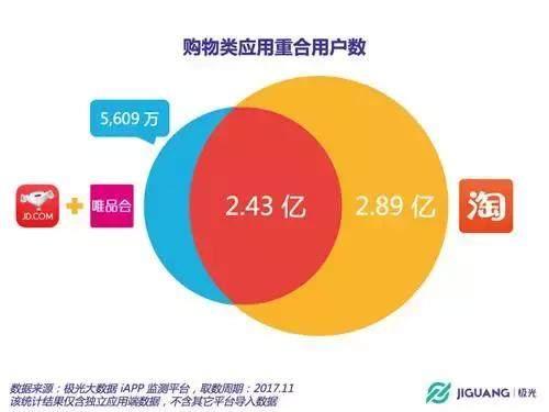 唯品会暴涨40%,你猜腾讯和京东赚多少?