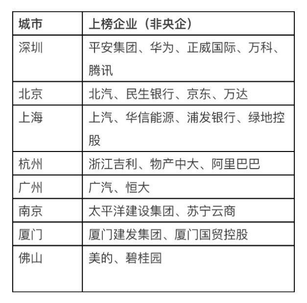 世界500强 北京只是账面辉煌,深圳才是最大赢家