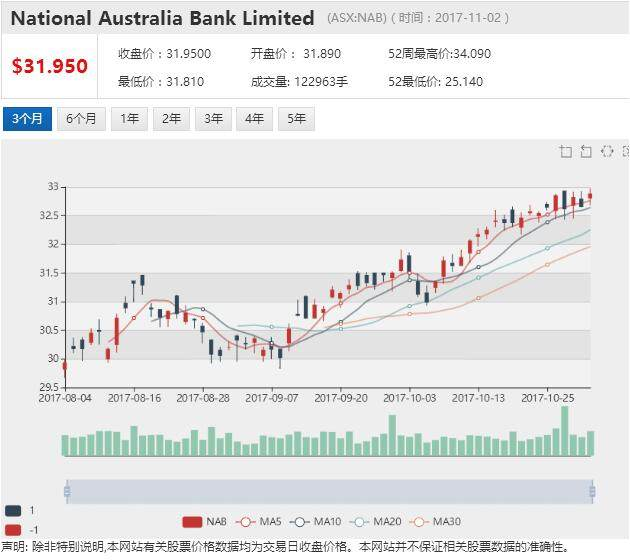 澳洲国民银行:澳元走向不明 料将盘整