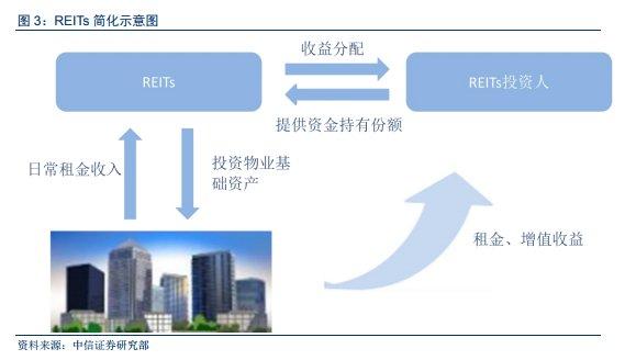 """首单租赁住房REITs通过,房企""""开发+经营""""模式开启!"""