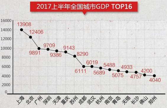 深圳今年gdp_今年gdp6