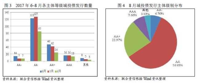 【债市剖析】中内阁债与城投债市场剖析(20