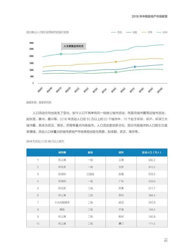2018年中国房地产市场展望