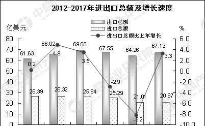 2017汕头gdp_汕头40周年gdp增长图
