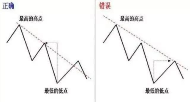 总抓不准趋势?教你如何使用趋势线追踪趋势