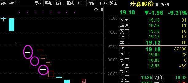 最任性股票:2个月内4次停牌 复牌就跌停!已沦为资本家炒作的壳