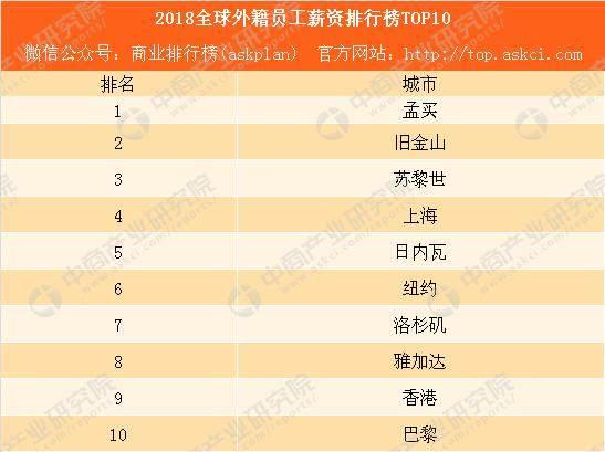2018年全球外籍员工薪资排行榜TOP10:印度孟