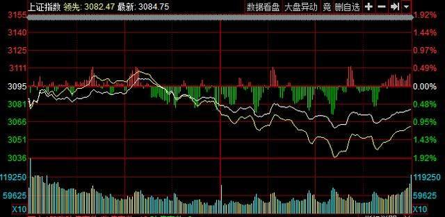 周末利好消息汇总:下周A股市场要反弹?支撑位会轻易跌破吗?