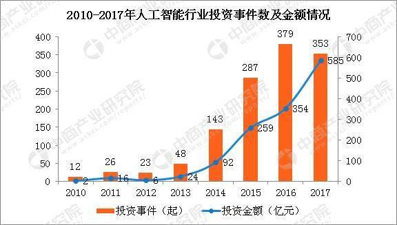 2017年人工智能行业创业投资情况分析:全年投资额达585亿元