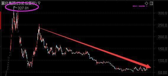 """昔日""""妖股""""崩塌 股价从327元跌至60元!7万股民拿了一地鸡毛!"""
