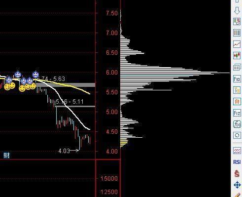 如何看股票的筹码分布战法!