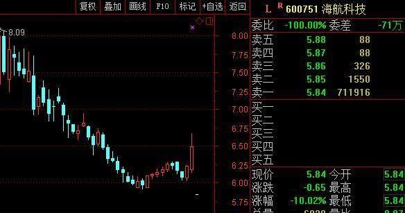 """任性停牌成""""割韭菜""""利器!海航系7家公司""""闷杀""""83万股民"""