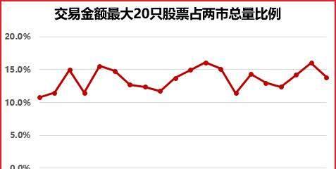 创业板指低开高走,宏川智慧炸板收绿--周二股市