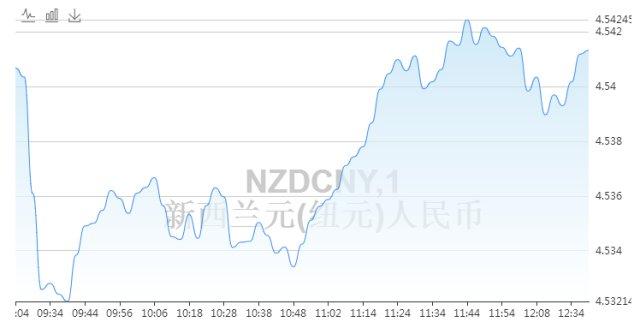 新西兰元兑人民币汇率今日走势图 4月2日100