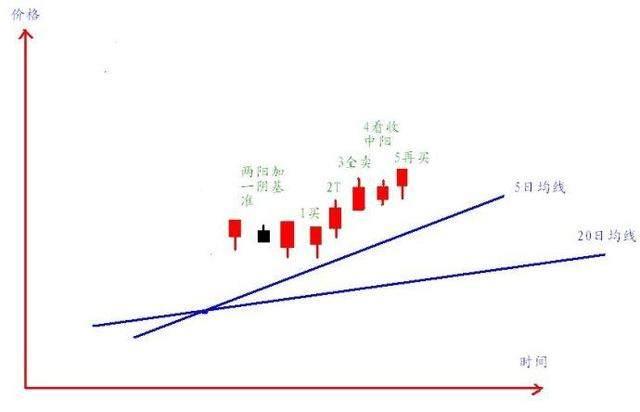 短线高手首次透露股市300%获利法,熟读此文可抵万卷股票书!