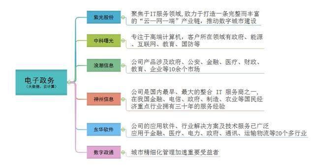 数字中国建设峰会即将召开 快看看哪些股票将受益