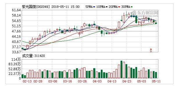 紫光国微(002049):国产芯片+5G独角兽横空出世,业绩巨增760%!