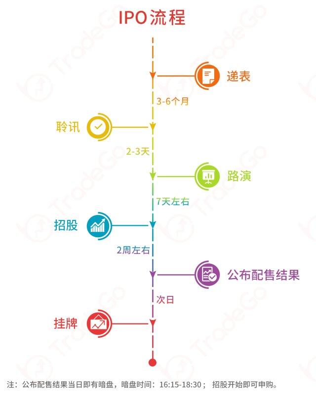 【小知识】新股投教之港股IPO流程
