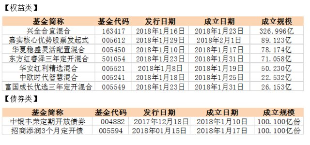 彩票网站:三个月了_今年初成立的爆款基金如今表现咋样了?